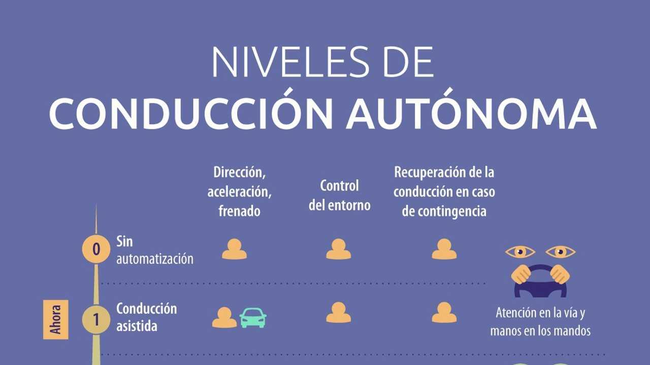 Niveaux de conduite autonome