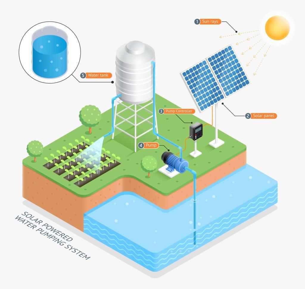 Schema pompe solaire pour arrosage jardin